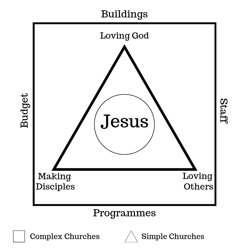 what is a simple church?